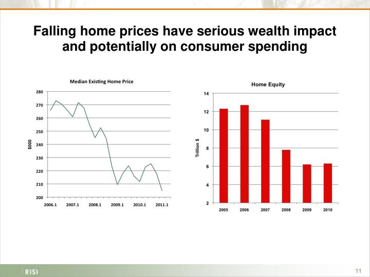 Falling home prices have serious wealth impact and potentially on consumer spending