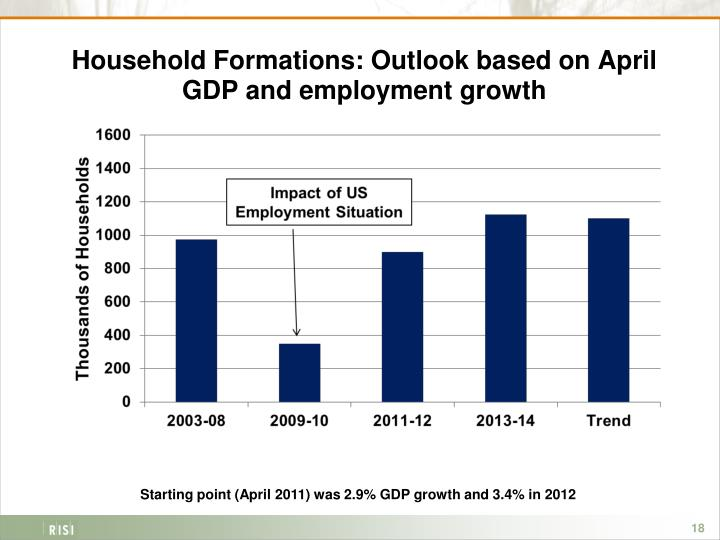 Household Formations: Outlook based on April GDP and employment growth