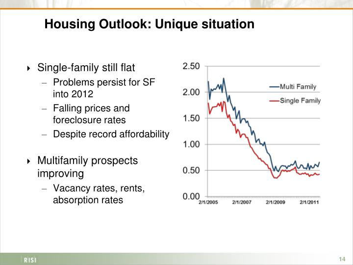 Housing Outlook: Unique situation