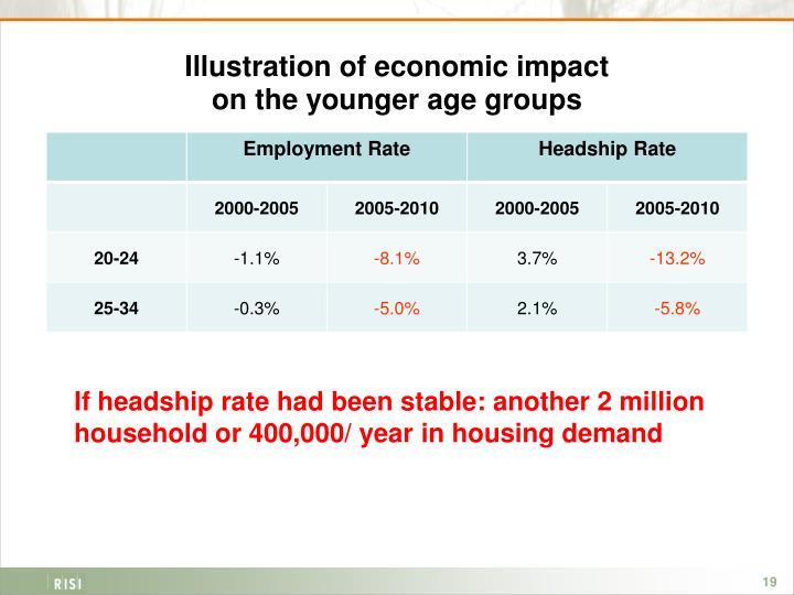 Illustration of economic impact