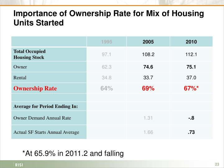 Importance of Ownership Rate for Mix of Housing Units Started