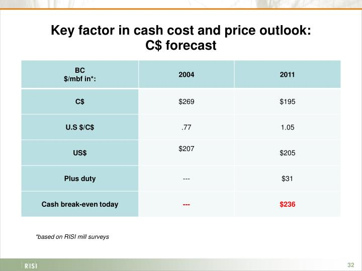 Key factor in cash cost and price outlook: