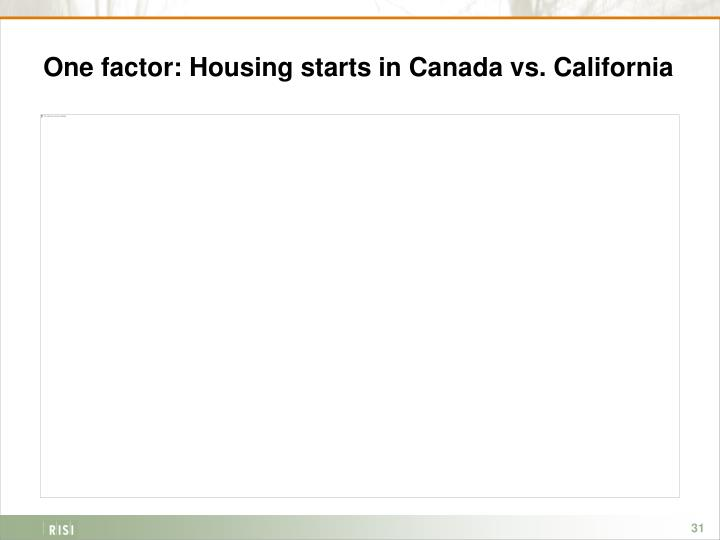 One factor: Housing starts in Canada vs. California