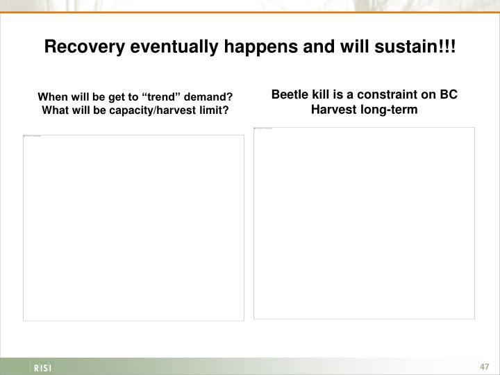 Recovery eventually happens and will sustain!!!