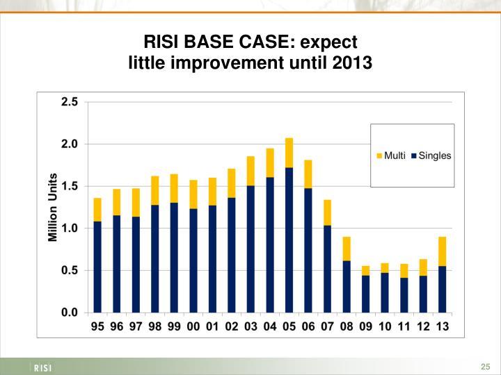 RISI BASE CASE: expect