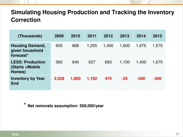 Simulating Housing Production and Tracking the Inventory Correction