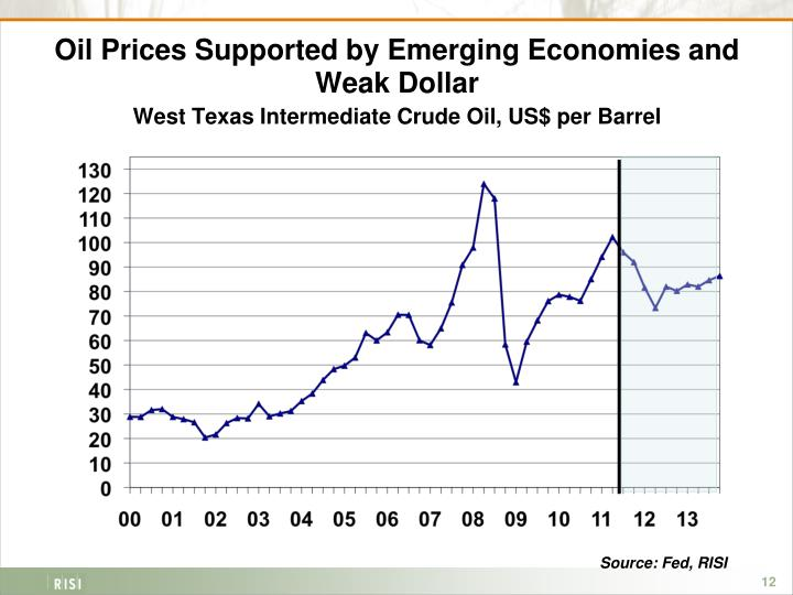 Oil Prices Supported by Emerging Economies and Weak Dollar