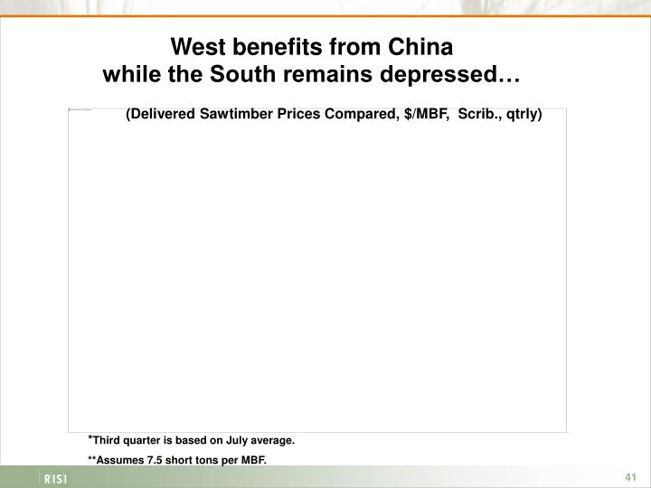 West benefits from China