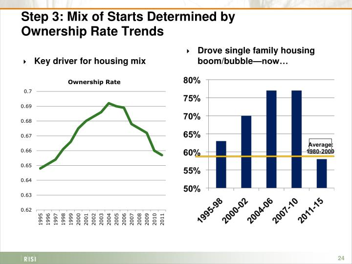 Step 3: Mix of Starts Determined by Ownership Rate Trends