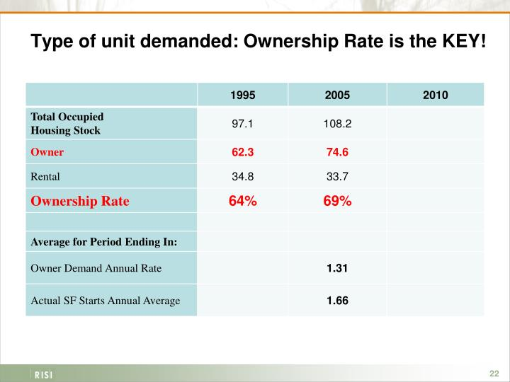 Type of unit demanded: Ownership Rate is the KEY!