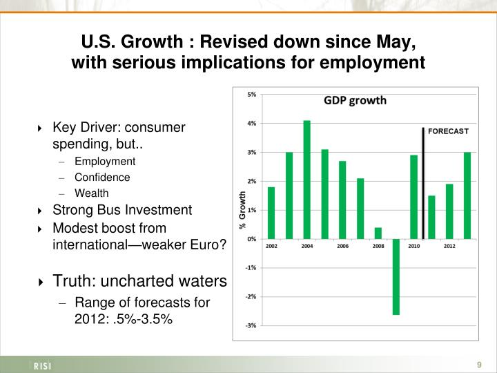 U.S. Growth : Revised down since May,