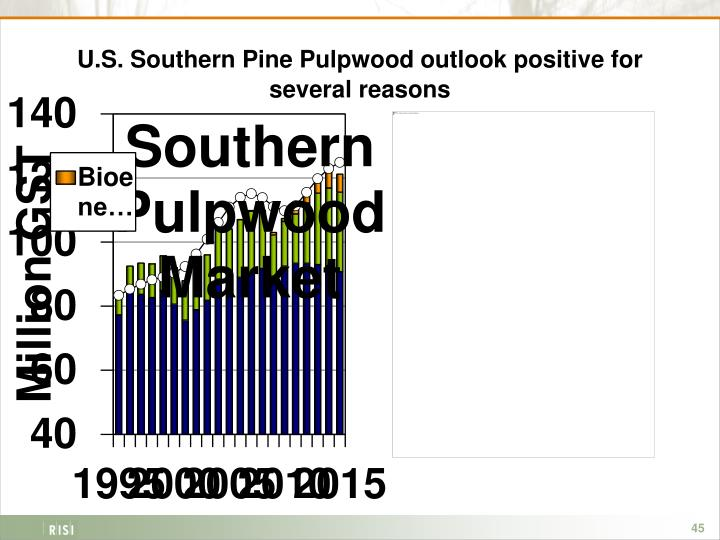 U.S. Southern Pine Pulpwood outlook positive for several reasons