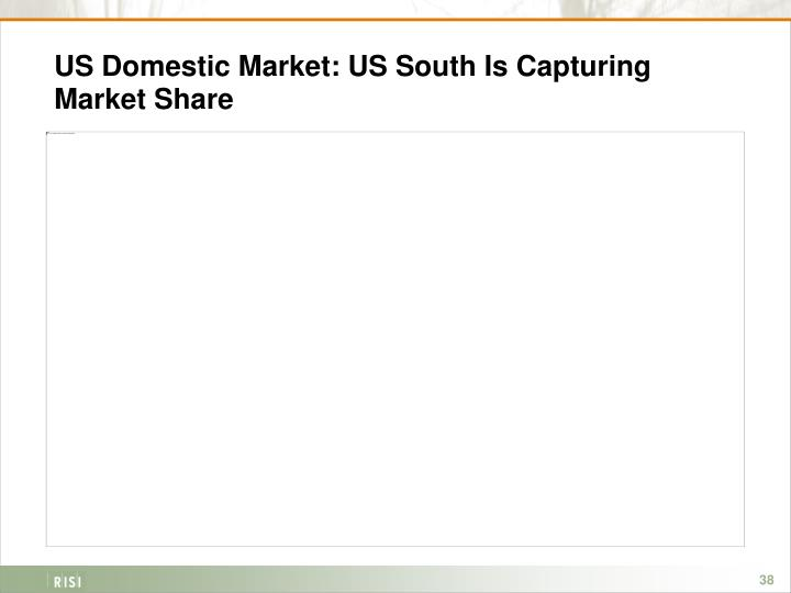 US Domestic Market: US South Is Capturing Market Share