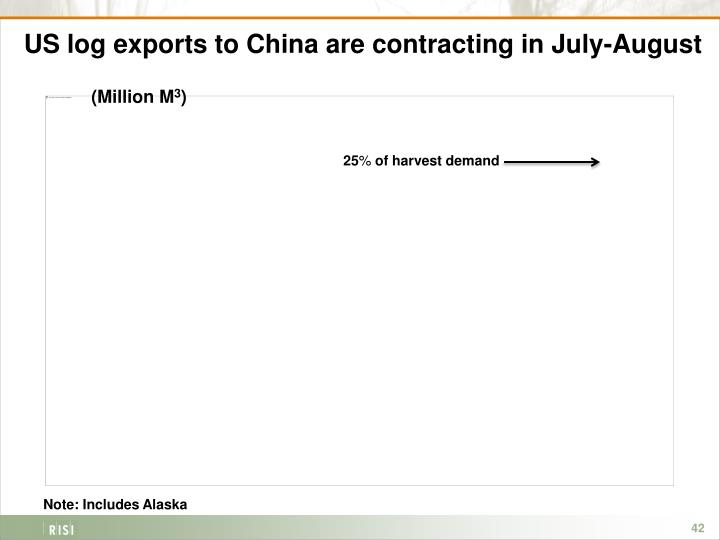 US log exports to China are contracting in July-August
