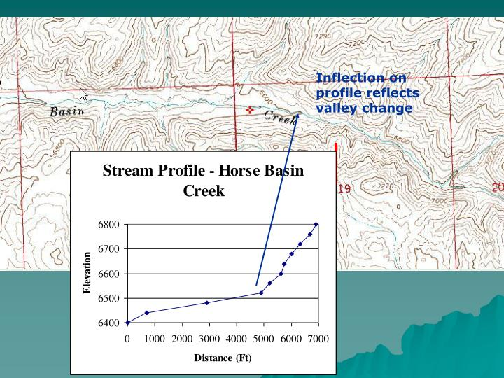 Inflection on profile reflects valley change