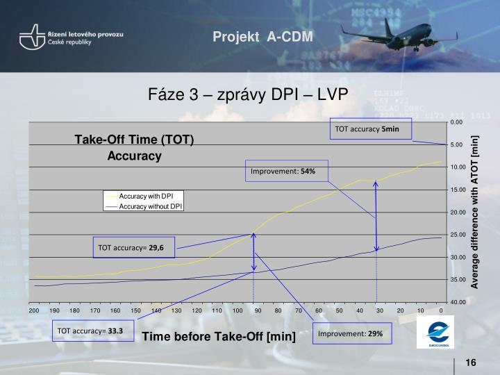 Fáze 3 – zprávy DPI – LVP