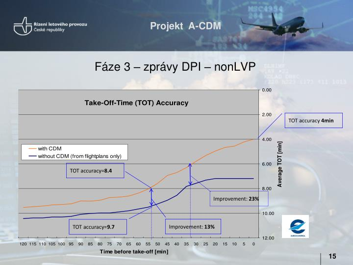 Fáze 3 – zprávy DPI – nonLVP