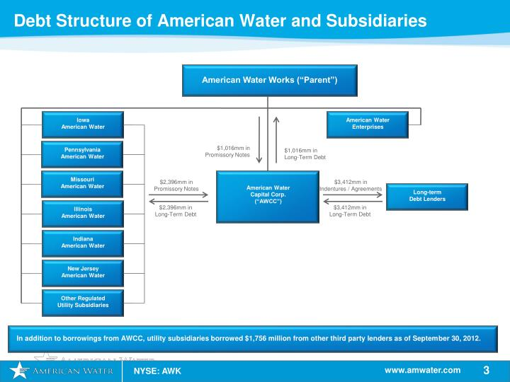Debt Structure of American Water and Subsidiaries