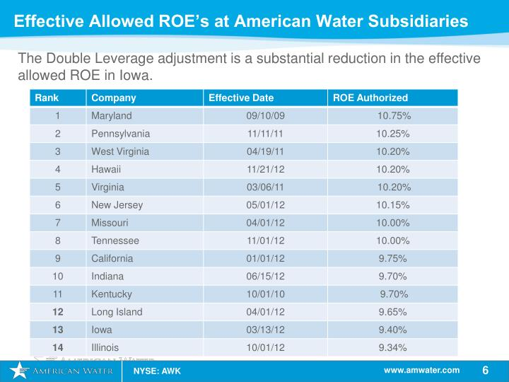 The Double Leverage adjustment is a substantial reduction in the effective allowed ROE in Iowa.