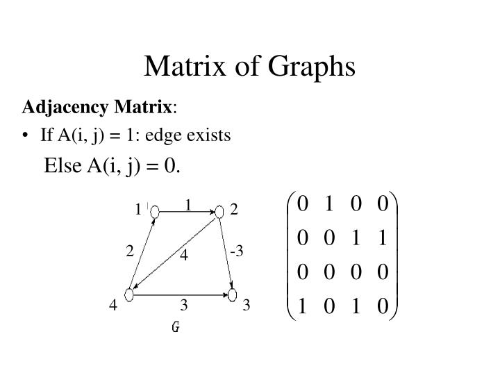 Matrix of graphs