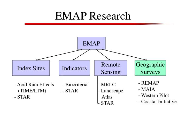 EMAP Research