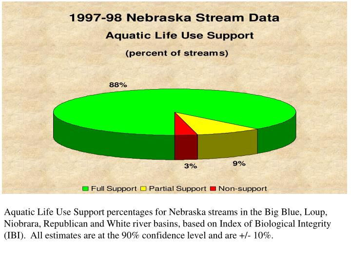 Aquatic Life Use Support percentages for Nebraska streams in the Big Blue, Loup, Niobrara, Republican and White river basins, based on Index of Biological Integrity (IBI).  All estimates are at the 90% confidence level and are +/- 10%.