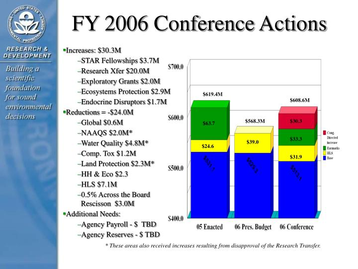 FY 2006 Conference Actions