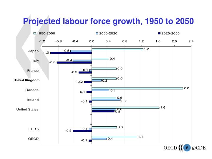 Projected labour force growth, 1950 to 2050