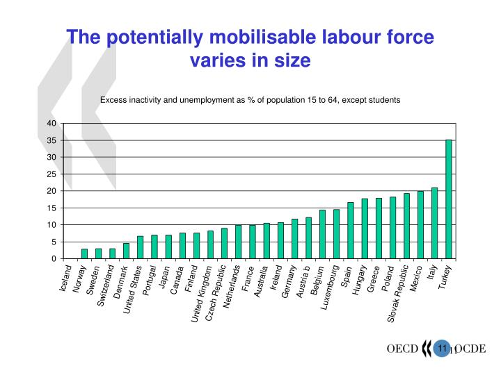 The potentially mobilisable labour force varies in size