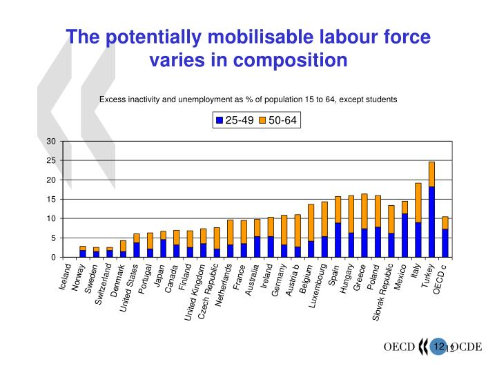 The potentially mobilisable labour force varies in composition