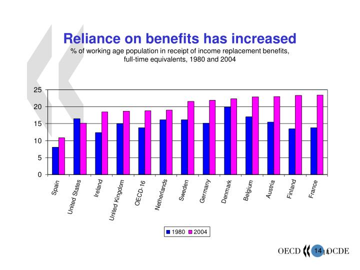 Reliance on benefits has increased