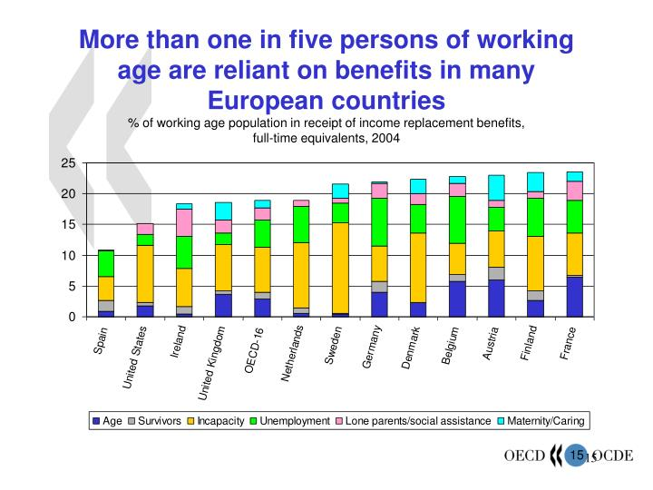 More than one in five persons of working age are reliant on benefits in many European countries