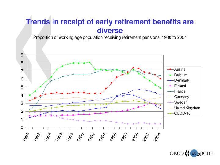 Trends in receipt of early retirement benefits are diverse