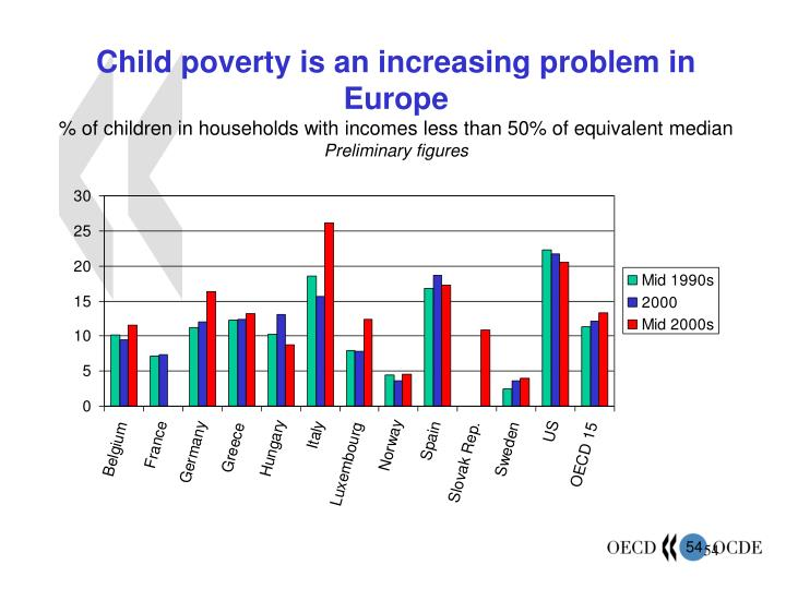 Child poverty is an increasing problem in Europe