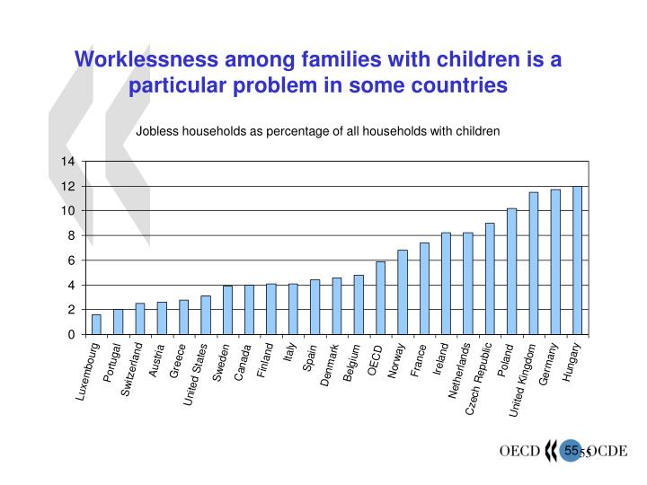 Worklessness among families with children is a particular problem in some countries