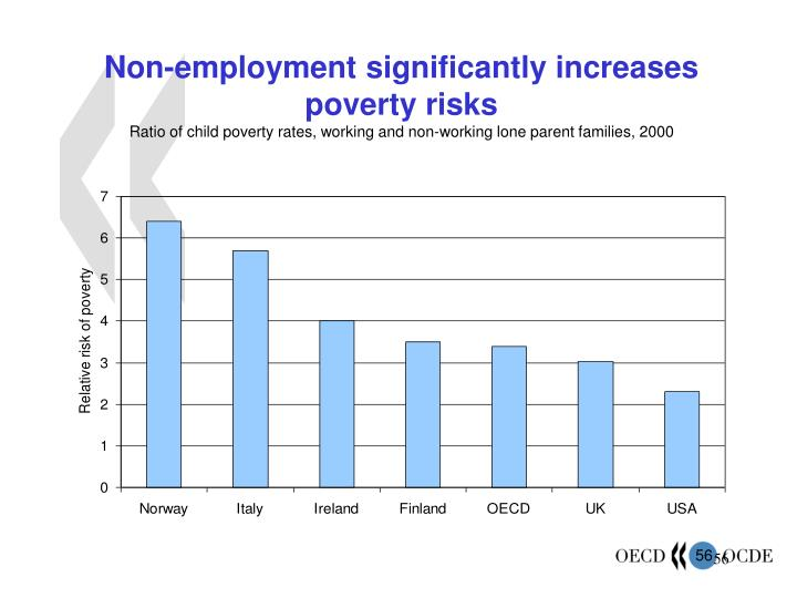 Non-employment significantly increases poverty risks