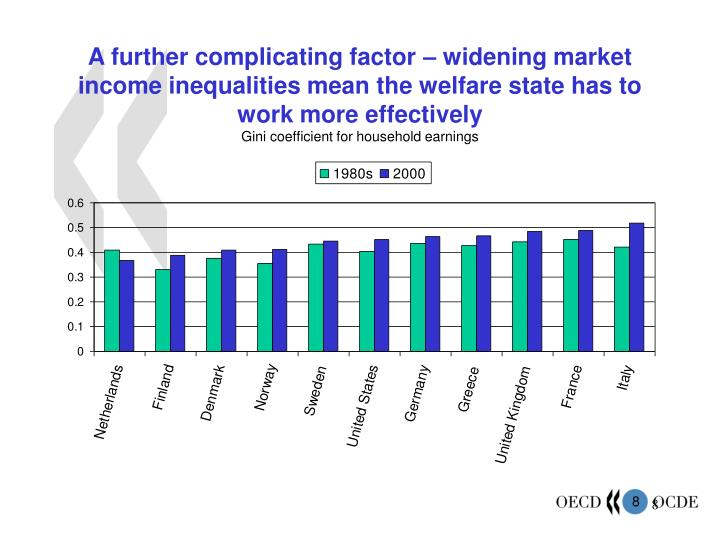 A further complicating factor – widening market income inequalities mean the welfare state has to work more effectively