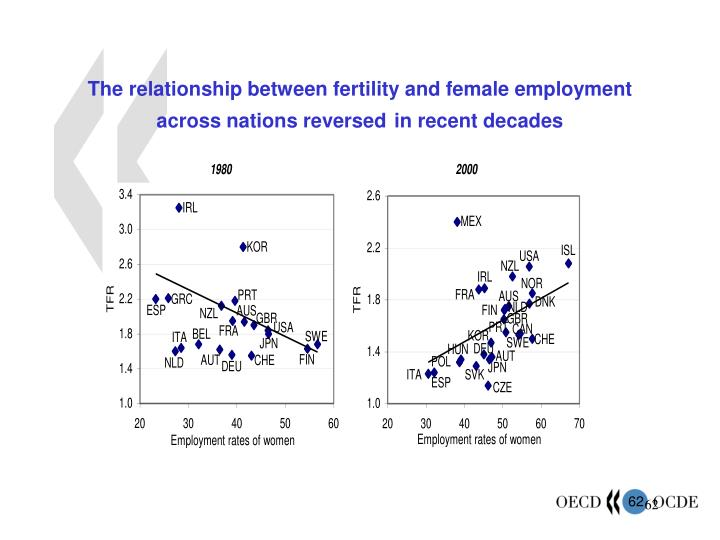 The relationship between fertility and female employment across nations reversed