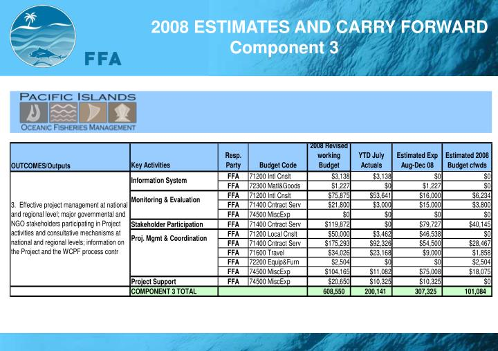 2008 ESTIMATES AND CARRY FORWARD