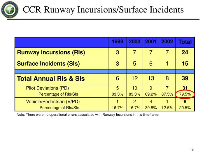 CCR Runway Incursions/Surface Incidents