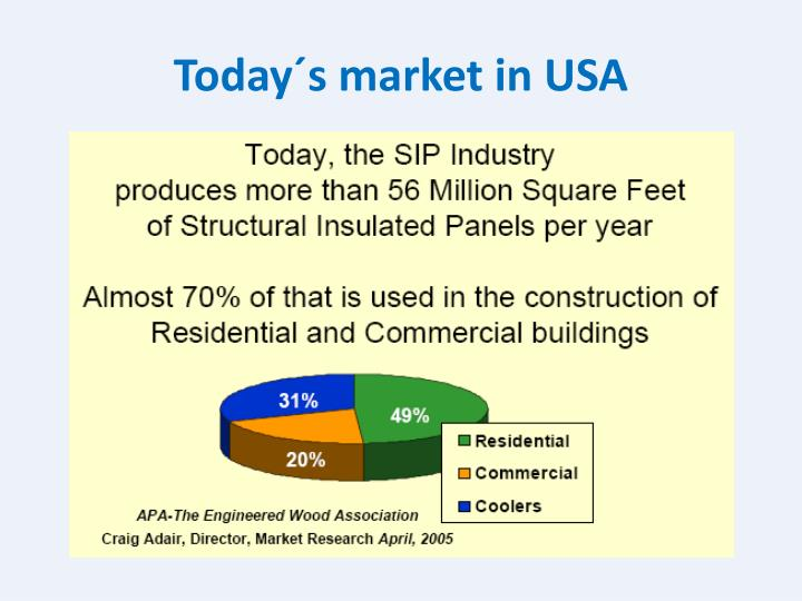 Today´s market in USA