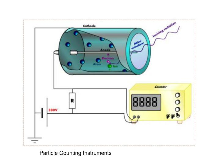 Particle Counting Instruments