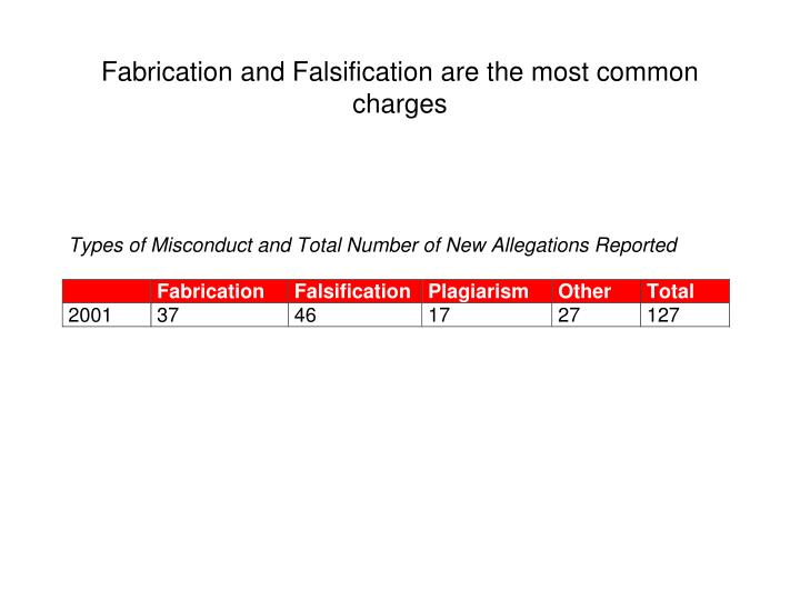 Fabrication and Falsification are the most common charges