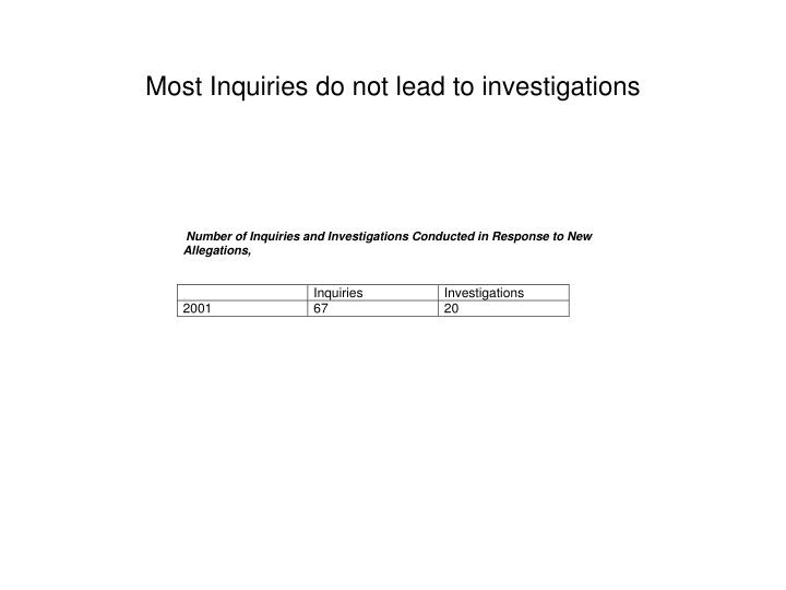 Most Inquiries do not lead to investigations
