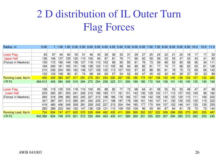 2 D distribution of IL Outer Turn