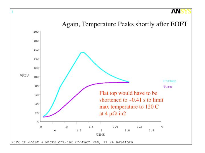 Again, Temperature Peaks shortly after EOFT