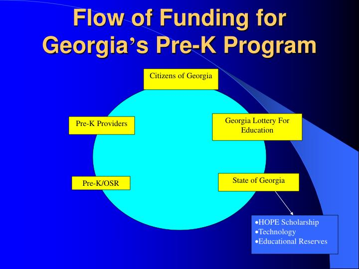 Flow of Funding for Georgia