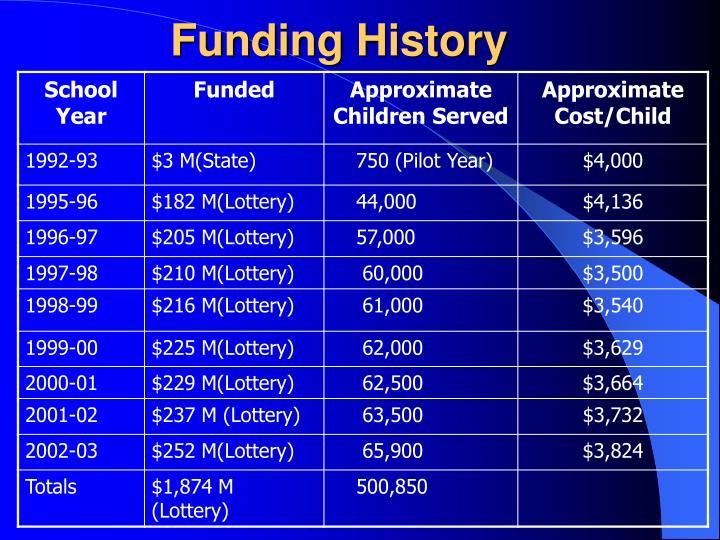 Funding History