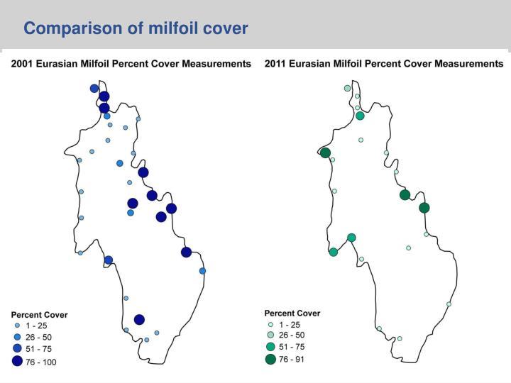 Comparison of milfoil cover