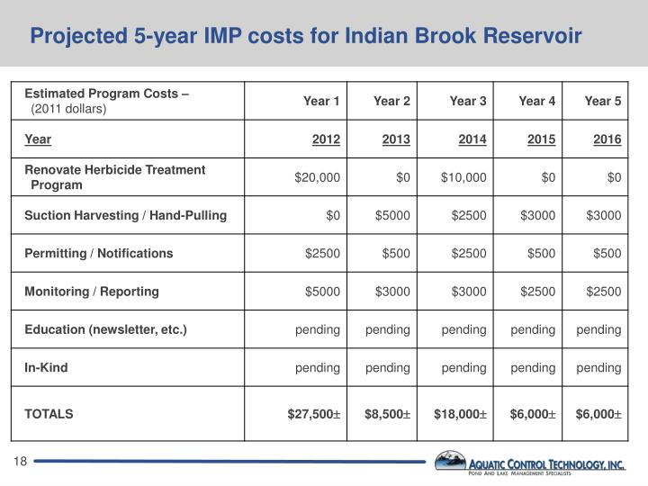 Projected 5-year IMP costs for Indian Brook Reservoir